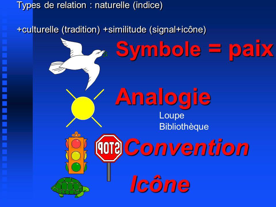 Types de relation : naturelle (indice) +culturelle (tradition) +similitude (signal+icône) Convention Analogie Analogie Symbole = paix Icône Loupe Bibliothèque