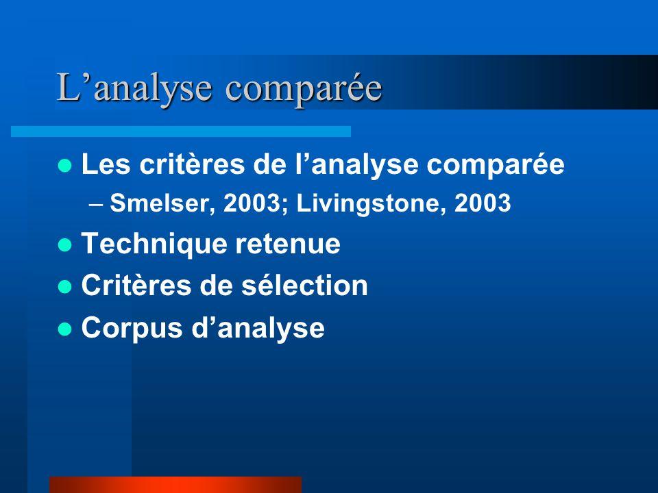 Lanalyse comparée Les critères de lanalyse comparée –Smelser, 2003; Livingstone, 2003 Technique retenue Critères de sélection Corpus danalyse