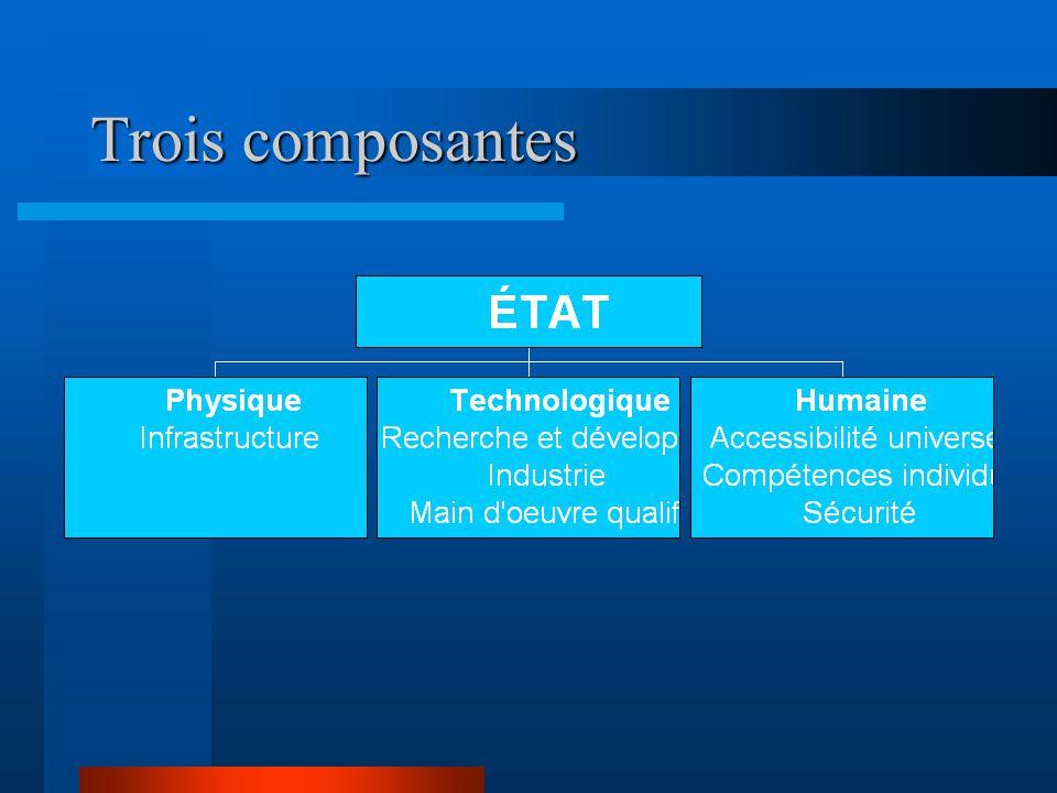 Trois composantes