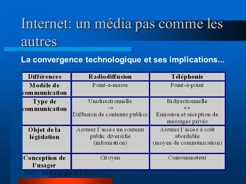 Internet: un média pas comme les autres La convergence technologique et ses implications...