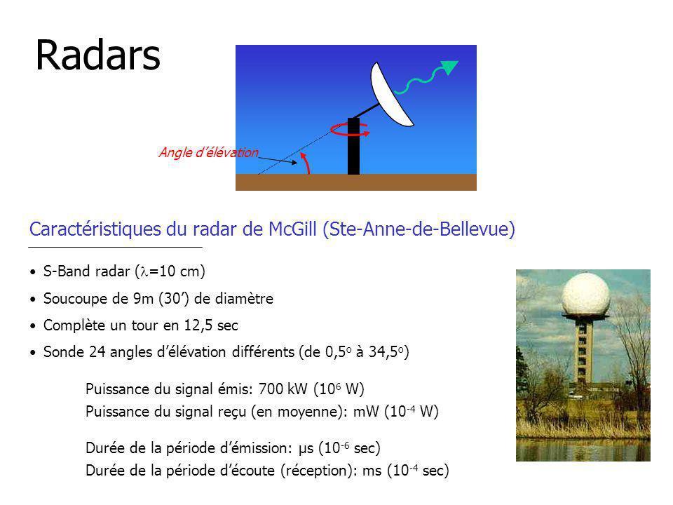 Radars Caractéristiques du radar de McGill (Ste-Anne-de-Bellevue) Durée de la période démission: µs (10 -6 sec) Durée de la période découte (réception): ms (10 -4 sec) Puissance du signal émis: 700 kW (10 6 W) Puissance du signal reçu (en moyenne): mW (10 -4 W) S-Band radar ( =10 cm) Soucoupe de 9m (30) de diamètre Complète un tour en 12,5 sec Sonde 24 angles délévation différents (de 0,5 o à 34,5 o ) Angle délévation