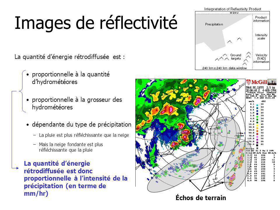 Images de réflectivité La quantité dénergie rétrodiffusée est : dépendante du type de précipitation proportionnelle à la grosseur des hydrométéores proportionnelle à la quantité dhydrométéores –La pluie est plus réfléchissante que la neige La quantité dénergie rétrodiffusée est donc proportionnelle à lintensité de la précipitation (en terme de mm/hr) –Mais la neige fondante est plus réfléchissante que la pluie Échos de terrain