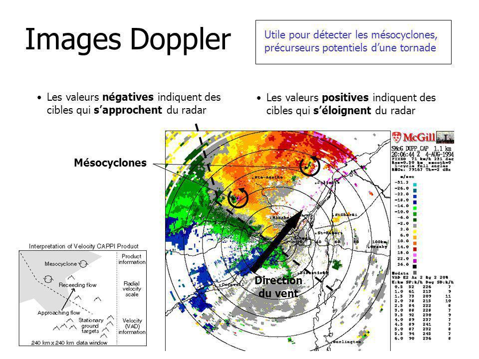 Images Doppler Les valeurs négatives indiquent des cibles qui sapprochent du radar Utile pour détecter les mésocyclones, précurseurs potentiels dune tornade Les valeurs positives indiquent des cibles qui séloignent du radar Mésocyclones Direction du vent