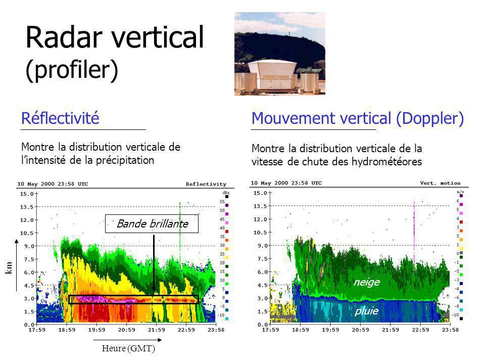 Radar vertical (profiler) Réflectivité Montre la distribution verticale de lintensité de la précipitation Mouvement vertical (Doppler) Montre la distribution verticale de la vitesse de chute des hydrométéores km Heure (GMT) Bande brillante neige pluie