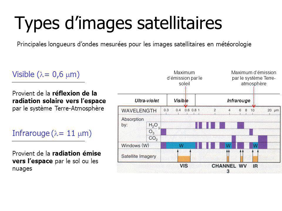 Types dimages satellitaires Visible ( = 0,6 m) Infrarouge ( = 11 m) Principales longueurs dondes mesurées pour les images satellitaires en météorologie Provient de la réflexion de la radiation solaire vers lespace par le système Terre-Atmosphère Provient de la radiation émise vers lespace par le sol ou les nuages Ultra-violetVisibleInfrarouge Maximum démission par le soleil Maximum démission par le système Terre- atmosphère g