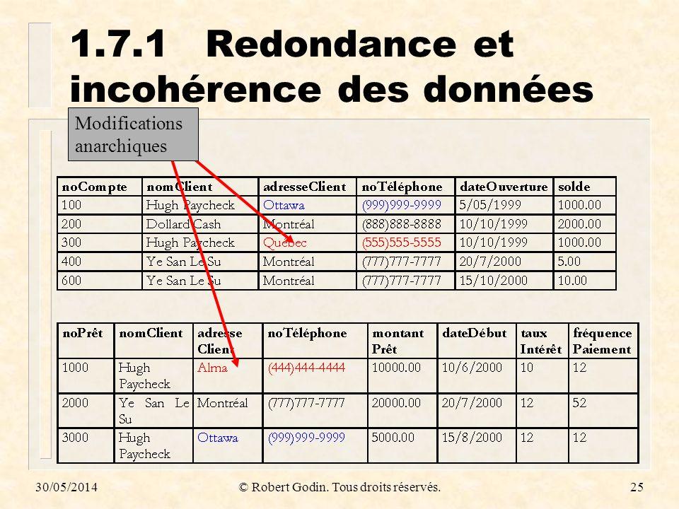 30/05/2014© Robert Godin. Tous droits réservés.25 1.7.1Redondance et incohérence des données Modifications anarchiques