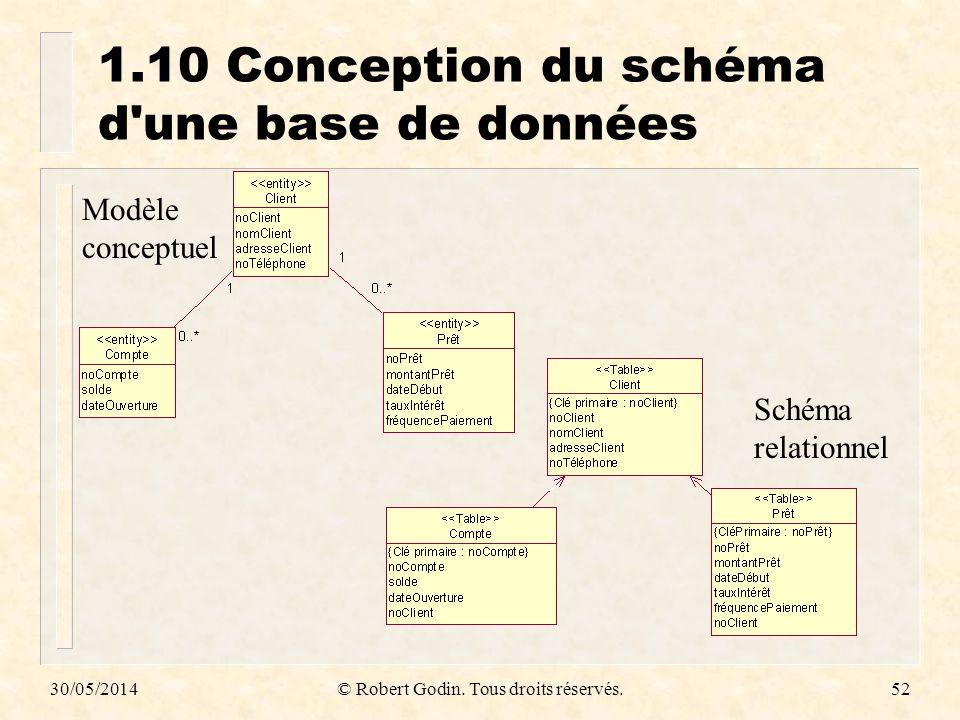30/05/2014© Robert Godin. Tous droits réservés.52 1.10 Conception du schéma d'une base de données Modèle conceptuel Schéma relationnel