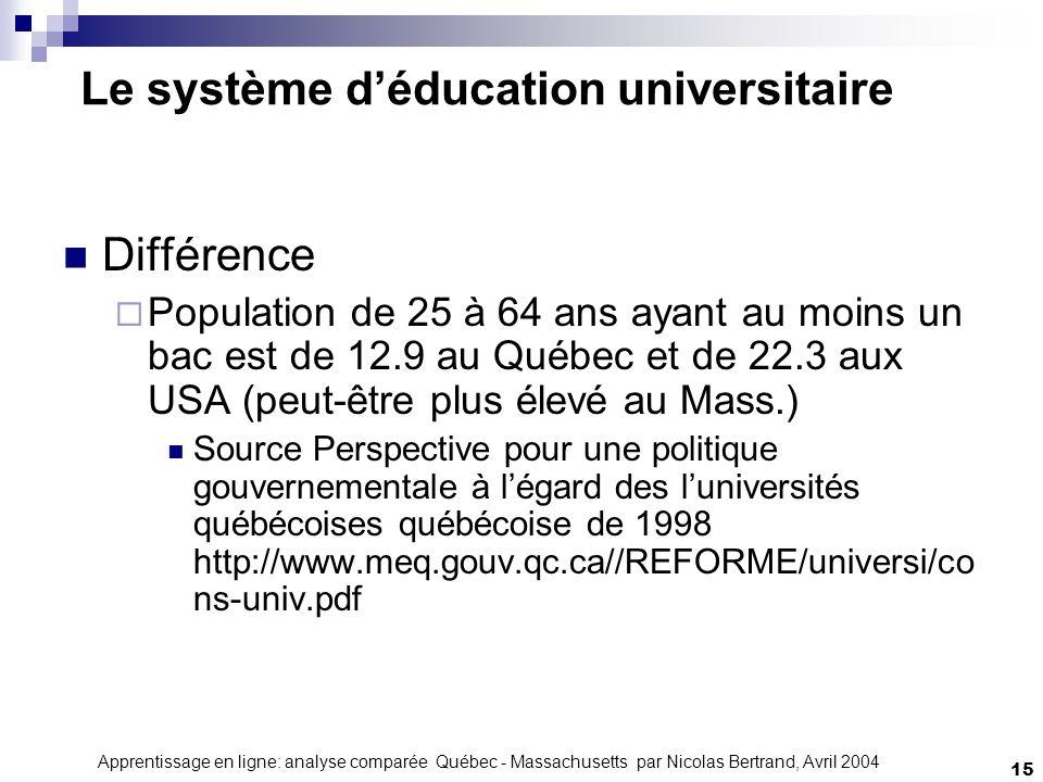 Apprentissage en ligne: analyse comparée Québec - Massachusetts par Nicolas Bertrand, Avril 2004 15 Le système déducation universitaire Différence Population de 25 à 64 ans ayant au moins un bac est de 12.9 au Québec et de 22.3 aux USA (peut-être plus élevé au Mass.) Source Perspective pour une politique gouvernementale à légard des luniversités québécoises québécoise de 1998 http://www.meq.gouv.qc.ca//REFORME/universi/co ns-univ.pdf