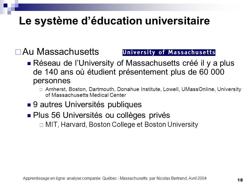 Apprentissage en ligne: analyse comparée Québec - Massachusetts par Nicolas Bertrand, Avril 2004 18 Le système déducation universitaire Au Massachuset