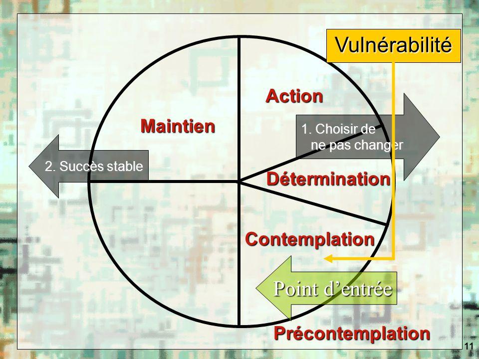 11 Vulnérabilité Point dentrée 1. Choisir de ne pas changer Contemplation Détermination Action Maintien Précontemplation 2. Succès stable