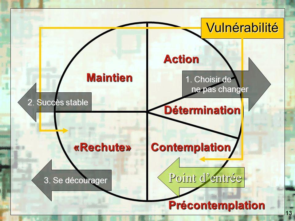 13 Vulnérabilité Point dentrée 3. Se décourager Contemplation Détermination Action Maintien «Rechute» Précontemplation 2. Succès stable 1. Choisir de