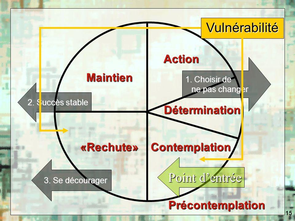 15 Vulnérabilité Point dentrée 1. Choisir de ne pas changer 3. Se décourager Contemplation Détermination Action Maintien «Rechute» Précontemplation 2.
