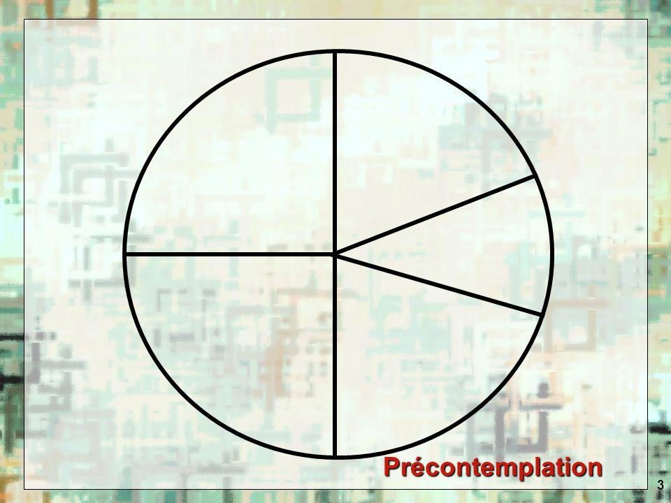 4 Cycle du changement Ladolescent résiste au changement.