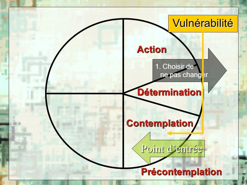 9 Vulnérabilité Point dentrée 1. Choisir de ne pas changer Contemplation Détermination Action Précontemplation