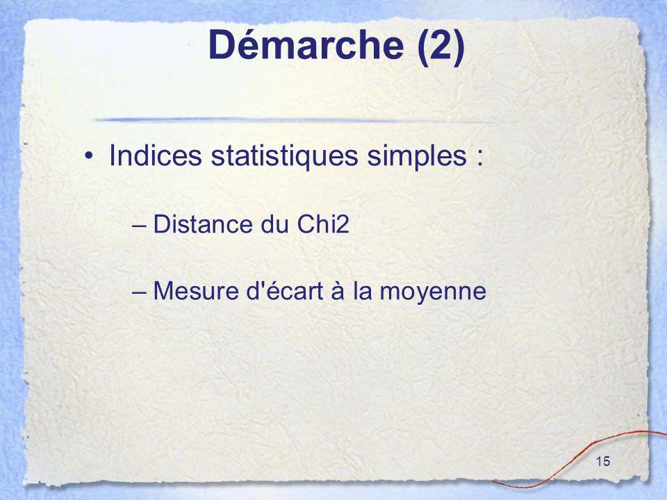 15 Démarche (2) Indices statistiques simples : –Distance du Chi2 –Mesure d'écart à la moyenne