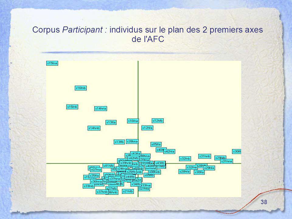 38 Corpus Participant : individus sur le plan des 2 premiers axes de l'AFC