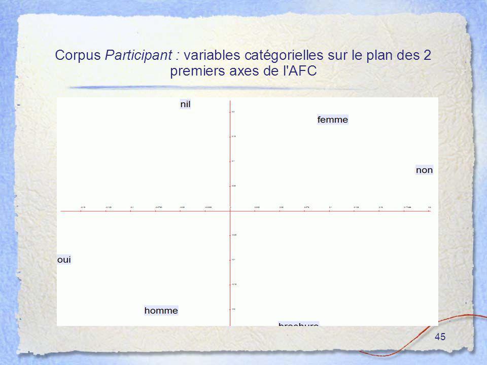 45 Corpus Participant : variables catégorielles sur le plan des 2 premiers axes de l'AFC