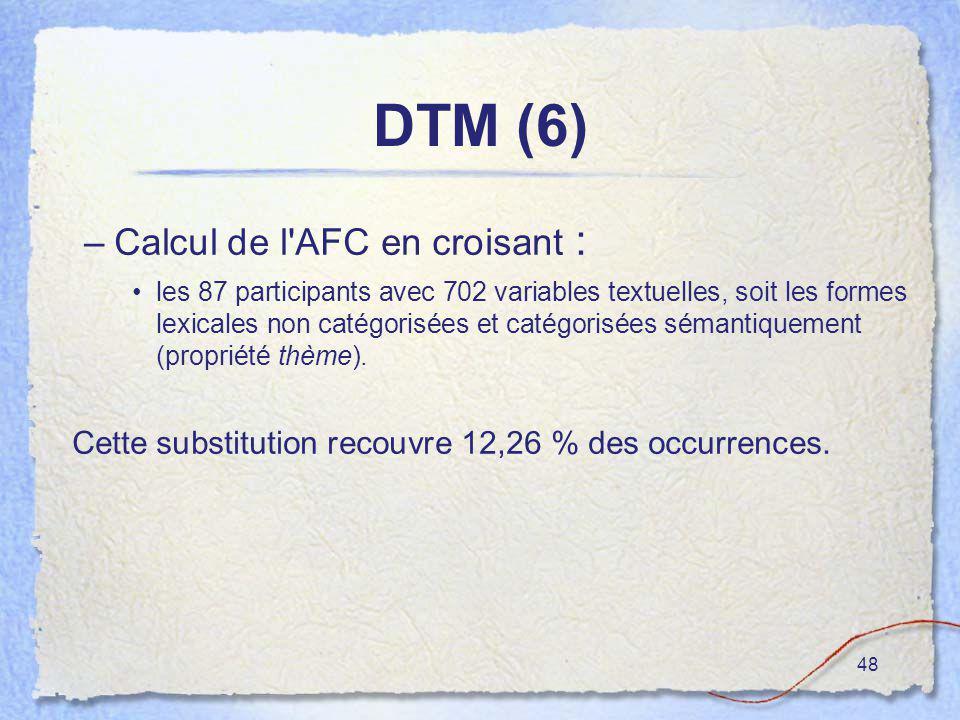 48 DTM (6) –Calcul de l'AFC en croisant : les 87 participants avec 702 variables textuelles, soit les formes lexicales non catégorisées et catégorisée