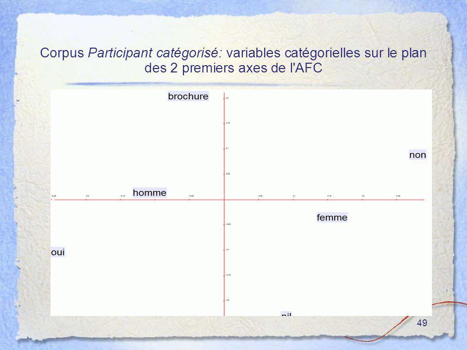49 Corpus Participant catégorisé: variables catégorielles sur le plan des 2 premiers axes de l'AFC