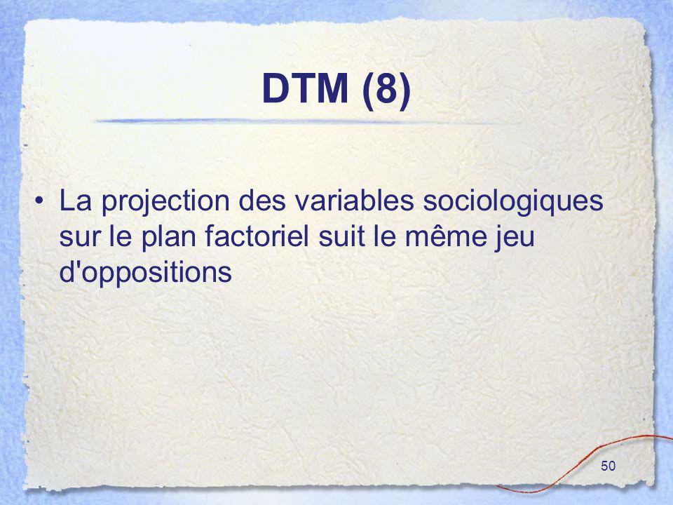 50 DTM (8) La projection des variables sociologiques sur le plan factoriel suit le même jeu d'oppositions