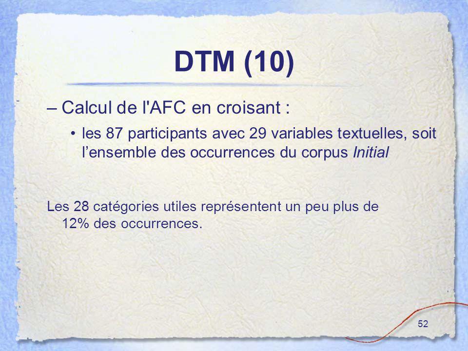52 DTM (10) –Calcul de l'AFC en croisant : les 87 participants avec 29 variables textuelles, soit lensemble des occurrences du corpus Initial Les 28 c