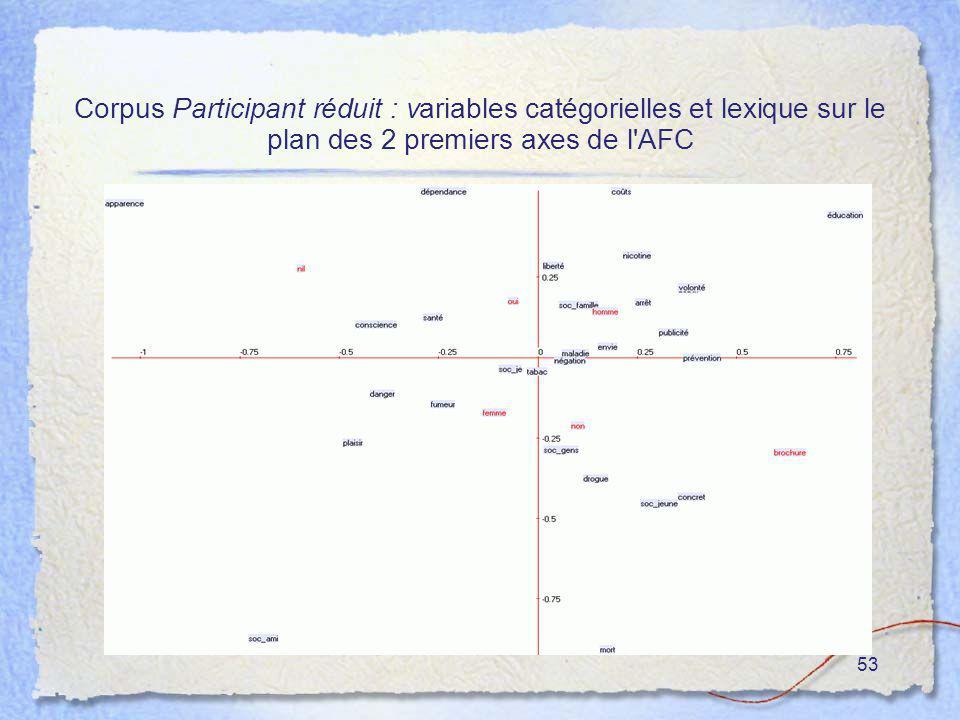 53 Corpus Participant réduit : variables catégorielles et lexique sur le plan des 2 premiers axes de l'AFC