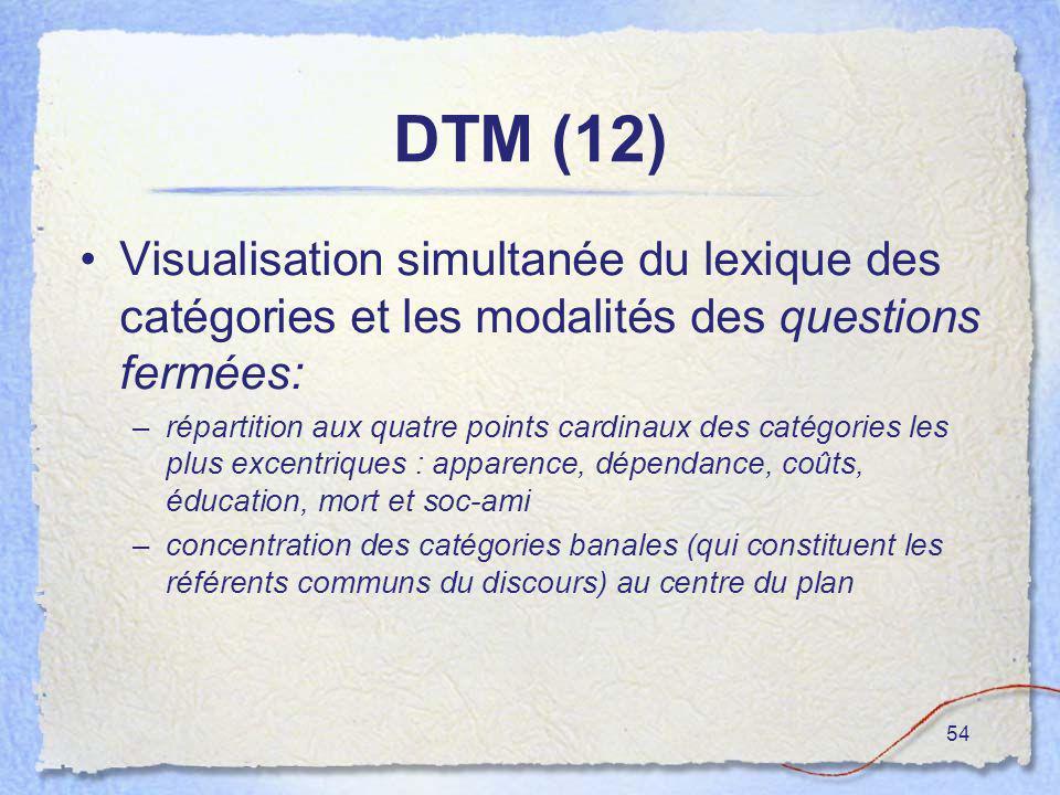 54 DTM (12) Visualisation simultanée du lexique des catégories et les modalités des questions fermées: –répartition aux quatre points cardinaux des ca