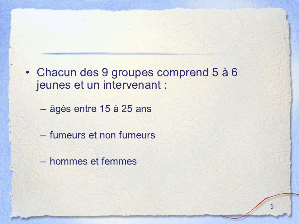 9 Chacun des 9 groupes comprend 5 à 6 jeunes et un intervenant : –âgés entre 15 à 25 ans –fumeurs et non fumeurs –hommes et femmes