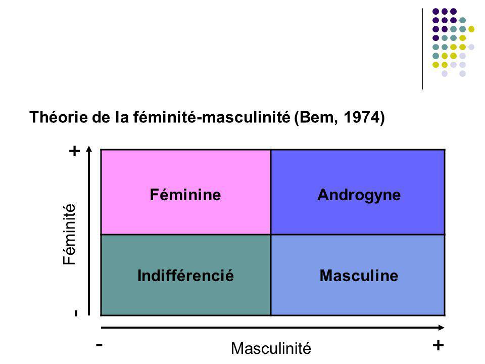 Théorie de la féminité-masculinité (Bem, 1974) Féminine IndifférenciéMasculine Androgyne Masculinité Féminité + + - -