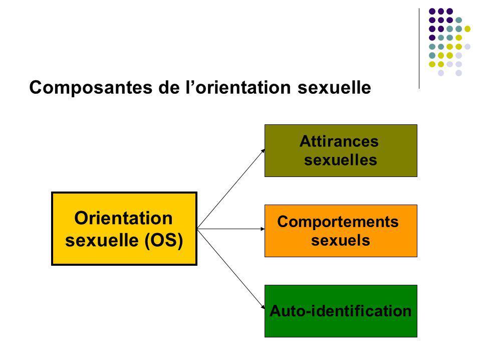 Orientation sexuelle (OS) Attirances sexuelles Comportements sexuels Auto-identification Composantes de lorientation sexuelle