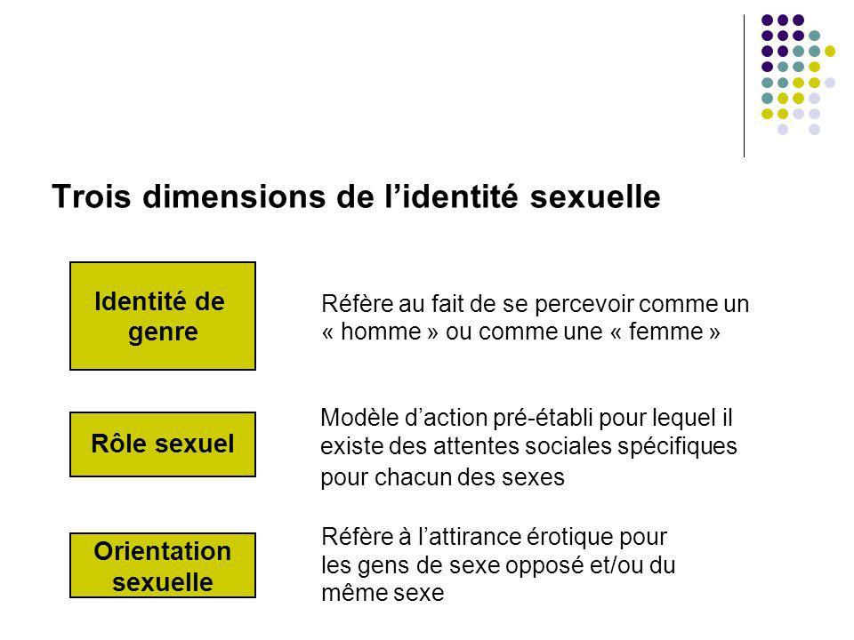 Trois dimensions de lidentité sexuelle Orientation sexuelle Rôle sexuel Identité de genre Réfère au fait de se percevoir comme un « homme » ou comme u
