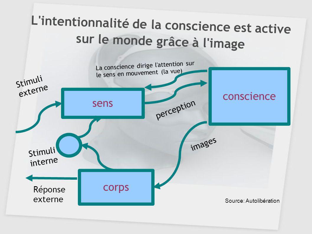 L'intentionnalité de la conscience est active sur le monde grâce à l'image sens conscience corps Stimuli externe perception images Stimuli interne Rép