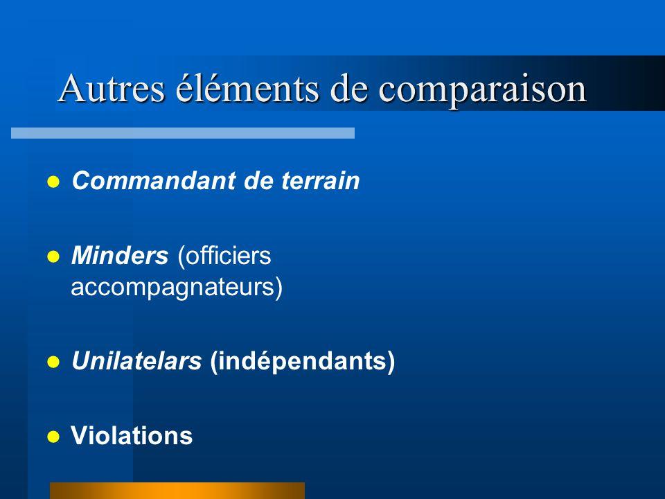 Autres éléments de comparaison Commandant de terrain Minders (officiers accompagnateurs) Unilatelars (indépendants) Violations