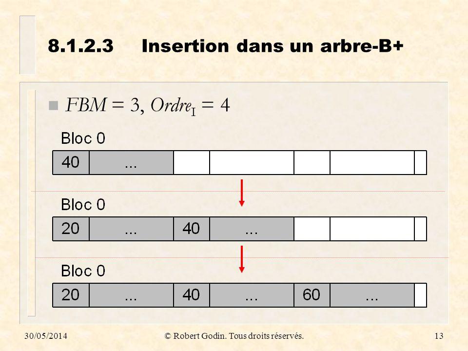 30/05/2014© Robert Godin. Tous droits réservés.13 8.1.2.3Insertion dans un arbre-B+ n FBM = 3, Ordre I = 4