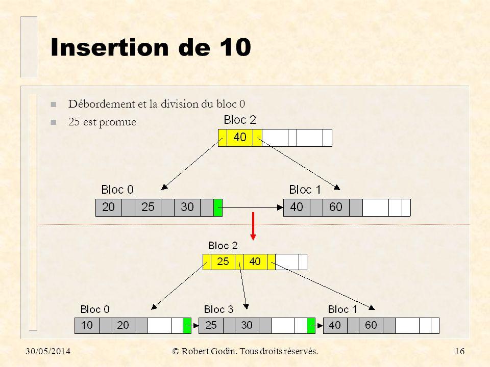 30/05/2014© Robert Godin. Tous droits réservés.16 Insertion de 10 n Débordement et la division du bloc 0 n 25 est promue