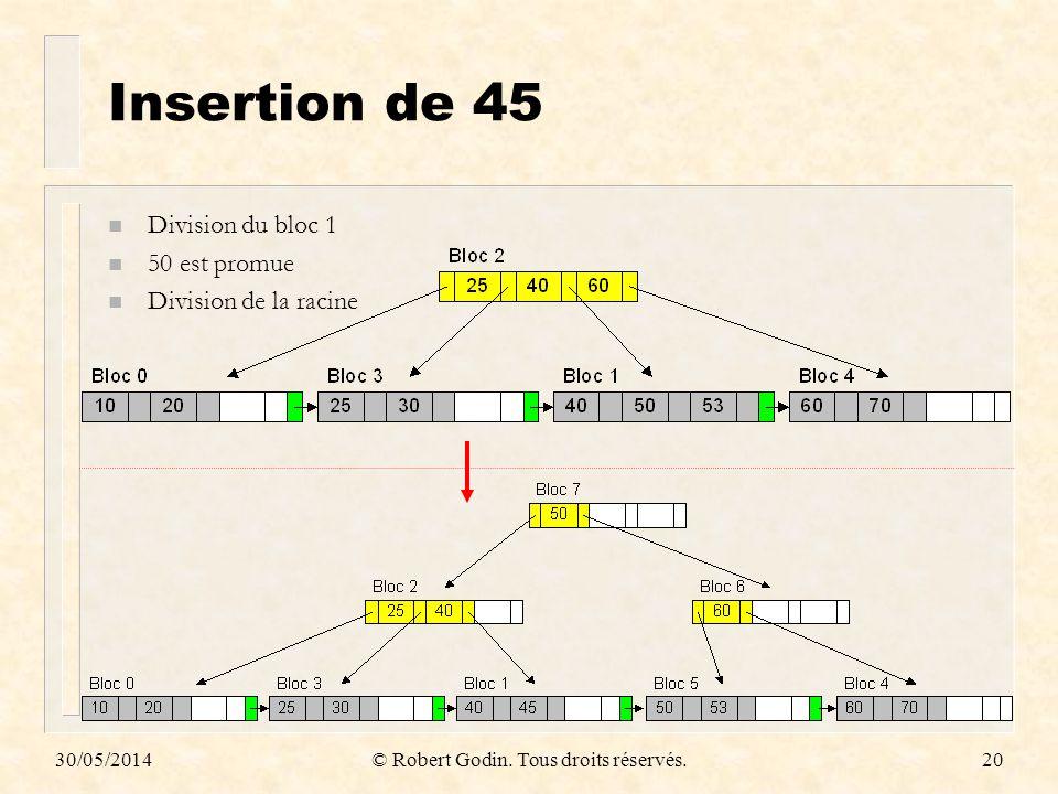 30/05/2014© Robert Godin. Tous droits réservés.20 Insertion de 45 n Division du bloc 1 n 50 est promue n Division de la racine