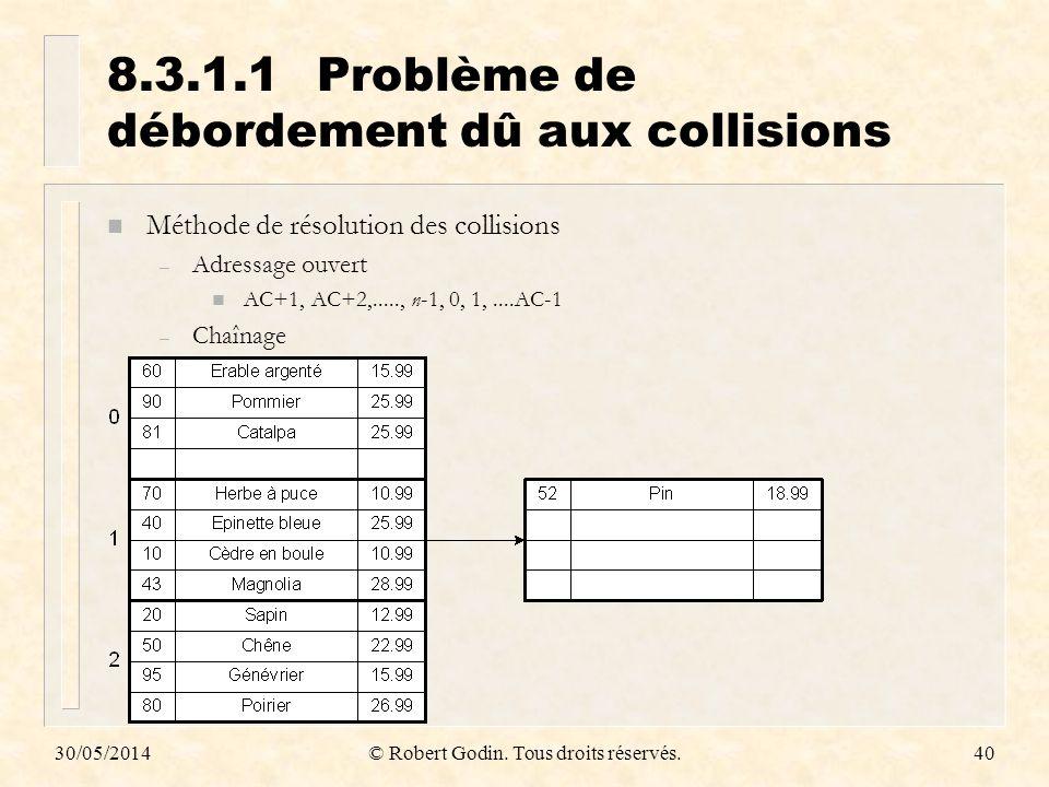 30/05/2014© Robert Godin. Tous droits réservés.40 8.3.1.1Problème de débordement dû aux collisions n Méthode de résolution des collisions – Adressage