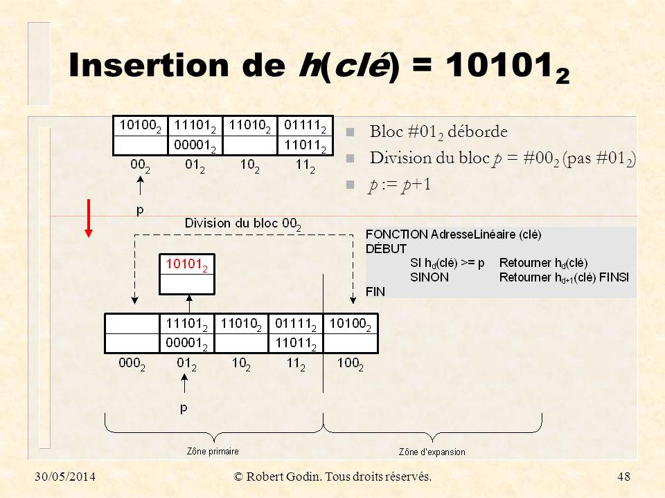 30/05/2014© Robert Godin. Tous droits réservés.48 Insertion de h(clé) = 10101 2 n Bloc #01 2 déborde n Division du bloc p = #00 2 (pas #01 2 ) n p :=
