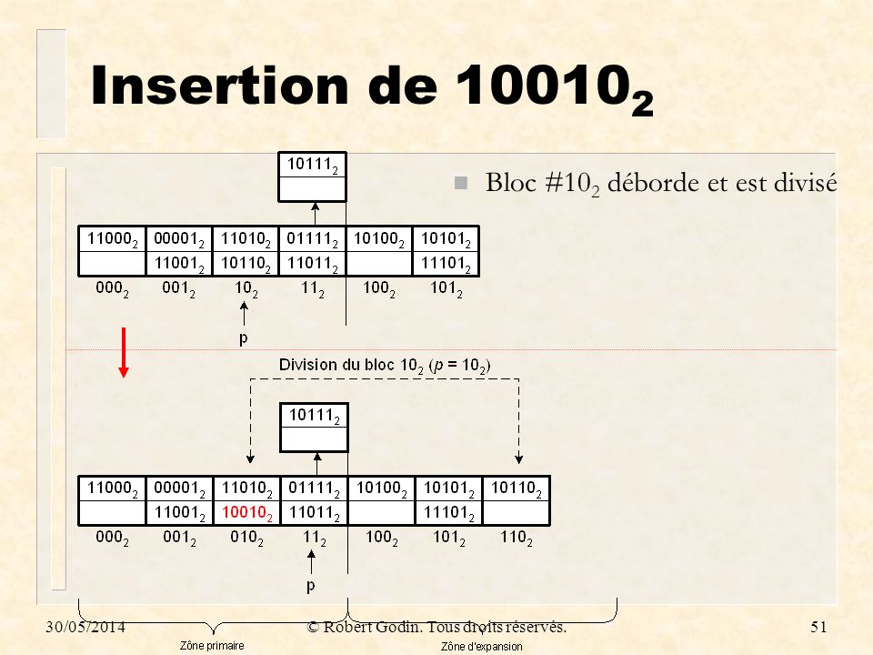 30/05/2014© Robert Godin. Tous droits réservés.51 Insertion de 10010 2 n Bloc #10 2 déborde et est divisé