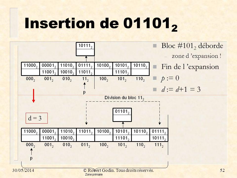 30/05/2014© Robert Godin. Tous droits réservés.52 Insertion de 01101 2 n Bloc #101 2 déborde – zone d expansion ! n Fin de l expansion n p := 0 n d :=