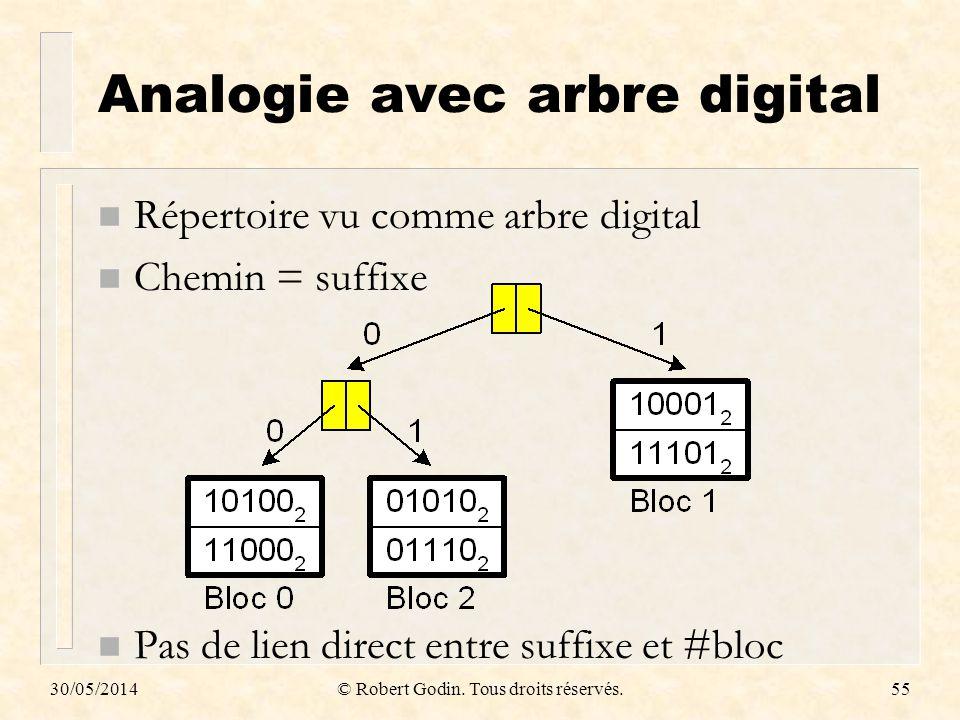 30/05/2014© Robert Godin. Tous droits réservés.55 Analogie avec arbre digital n Répertoire vu comme arbre digital n Chemin = suffixe n Pas de lien dir
