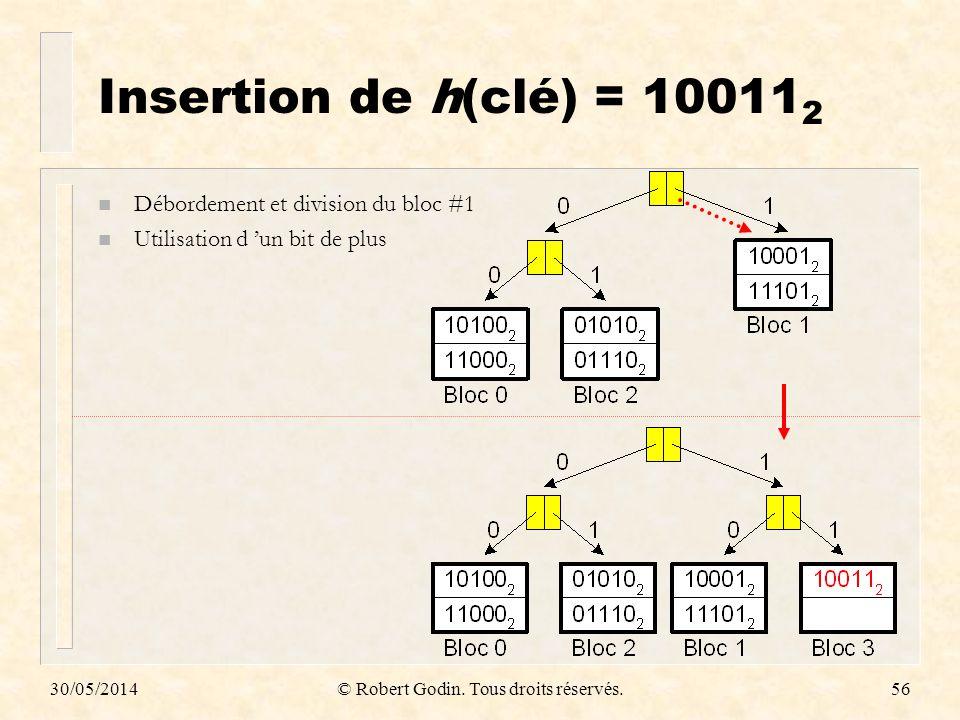 30/05/2014© Robert Godin. Tous droits réservés.56 Insertion de h(clé) = 10011 2 n Débordement et division du bloc #1 n Utilisation d un bit de plus