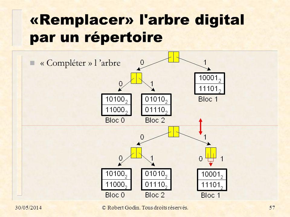 30/05/2014© Robert Godin. Tous droits réservés.57 «Remplacer» l'arbre digital par un répertoire n « Compléter » l arbre