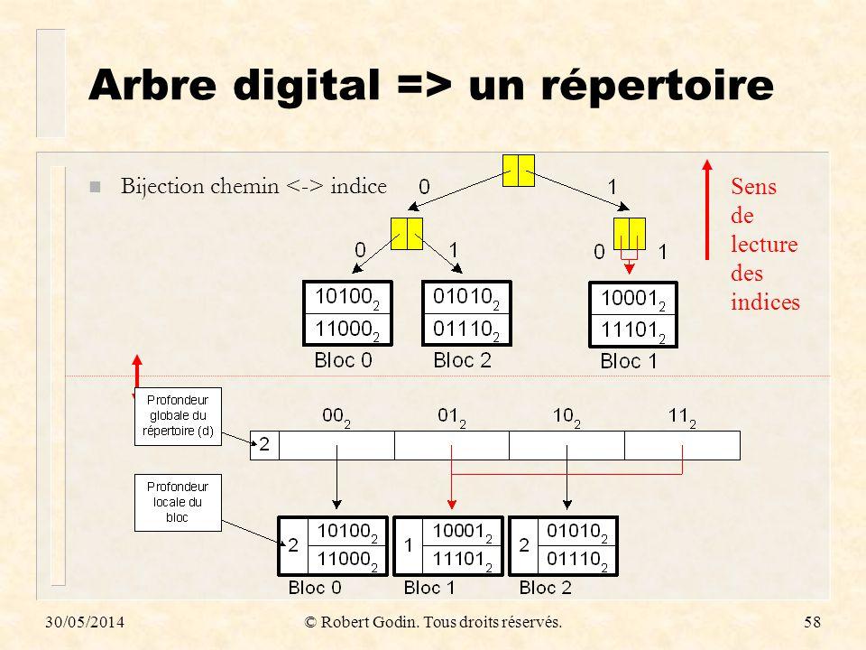30/05/2014© Robert Godin. Tous droits réservés.58 Arbre digital => un répertoire n Bijection chemin indice Sens de lecture des indices