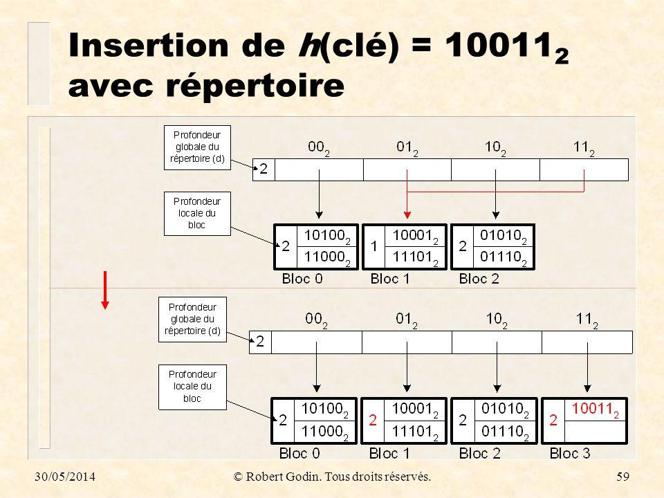 30/05/2014© Robert Godin. Tous droits réservés.59 Insertion de h(clé) = 10011 2 avec répertoire