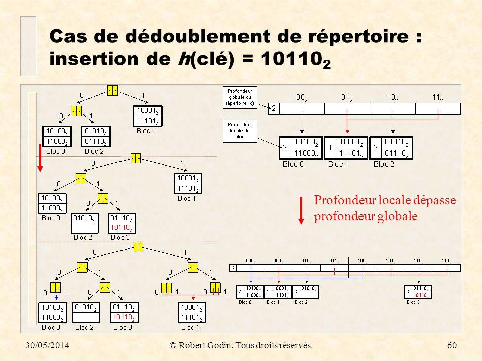 30/05/2014© Robert Godin. Tous droits réservés.60 Cas de dédoublement de répertoire : insertion de h(clé) = 10110 2 Profondeur locale dépasse profonde