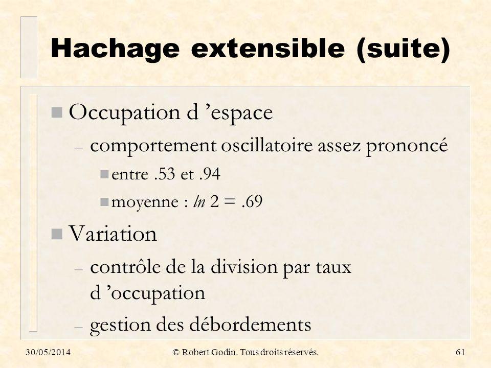 30/05/2014© Robert Godin. Tous droits réservés.61 Hachage extensible (suite) n Occupation d espace – comportement oscillatoire assez prononcé n entre.