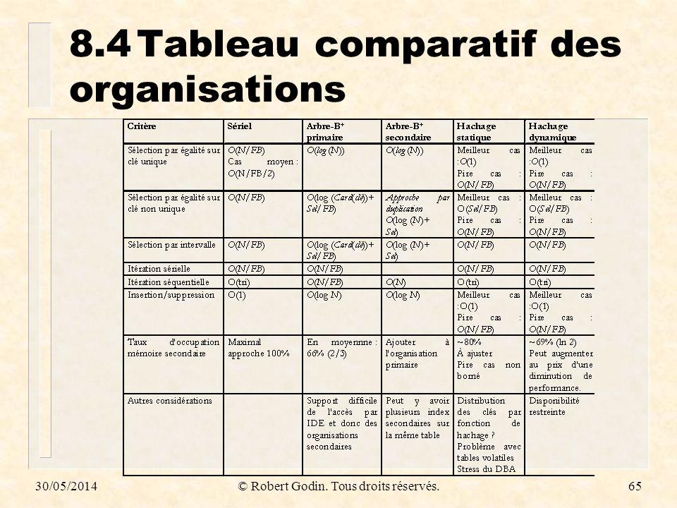 30/05/2014© Robert Godin. Tous droits réservés.65 8.4Tableau comparatif des organisations
