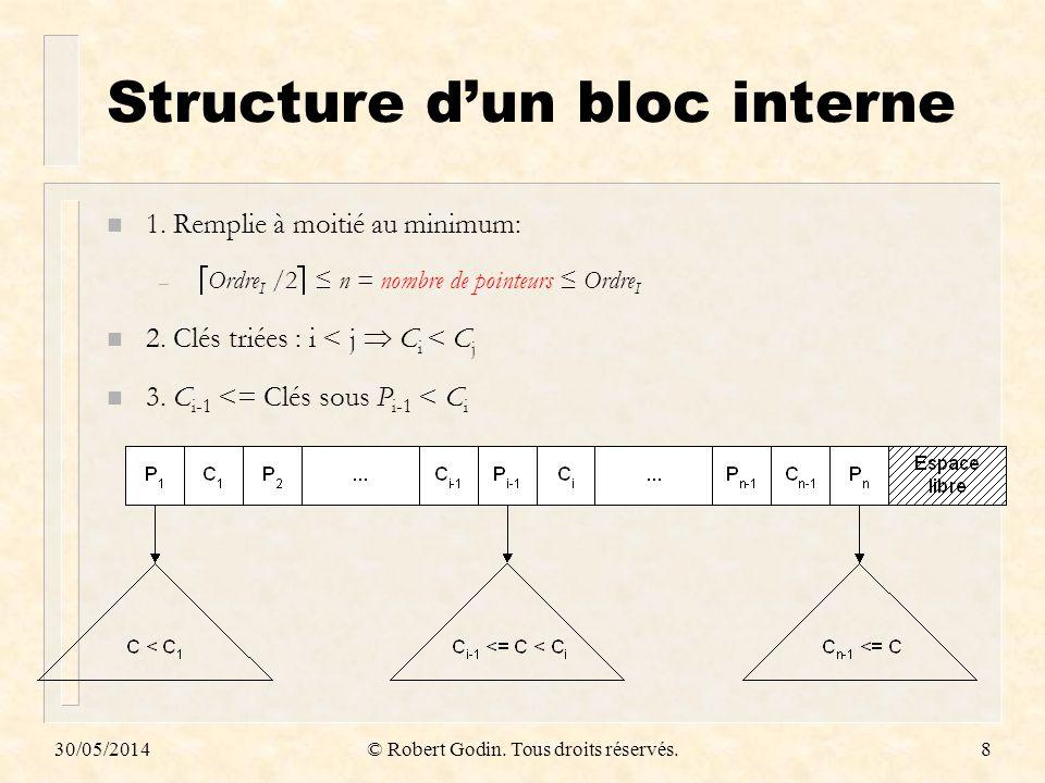30/05/2014© Robert Godin. Tous droits réservés.8 Structure dun bloc interne n 1. Remplie à moitié au minimum: – Ordre I /2 n = nombre de pointeurs Ord