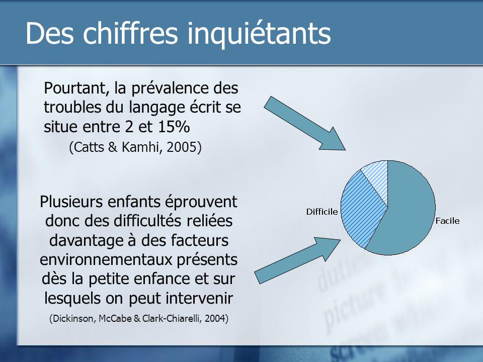 Des chiffres inquiétants Pourtant, la prévalence des troubles du langage écrit se situe entre 2 et 15% (Catts & Kamhi, 2005) Plusieurs enfants éprouve